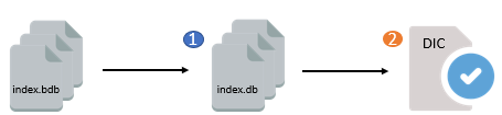 public:new-index-v8:ahsay-backup-software-v83-new-index-implementation-01.png