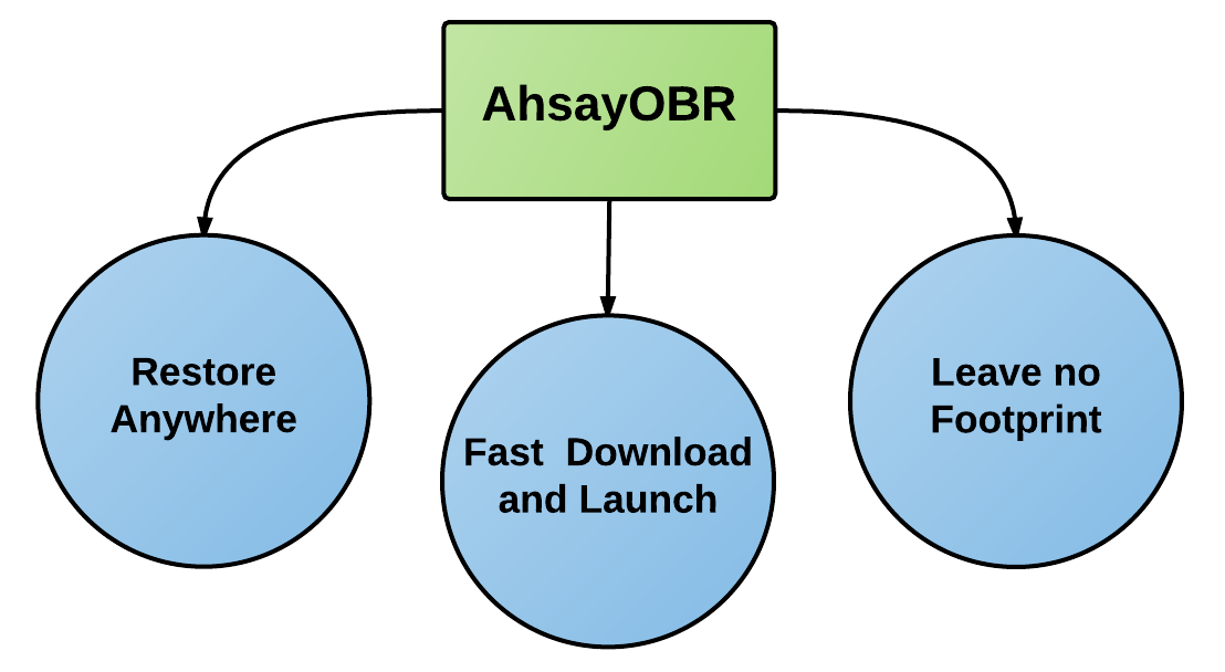 public:ahsay_wiki_software_obr_02a.png