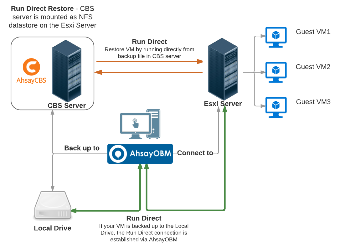 public:ahsay_wiki_module_vmware_system_architecture_2b.png